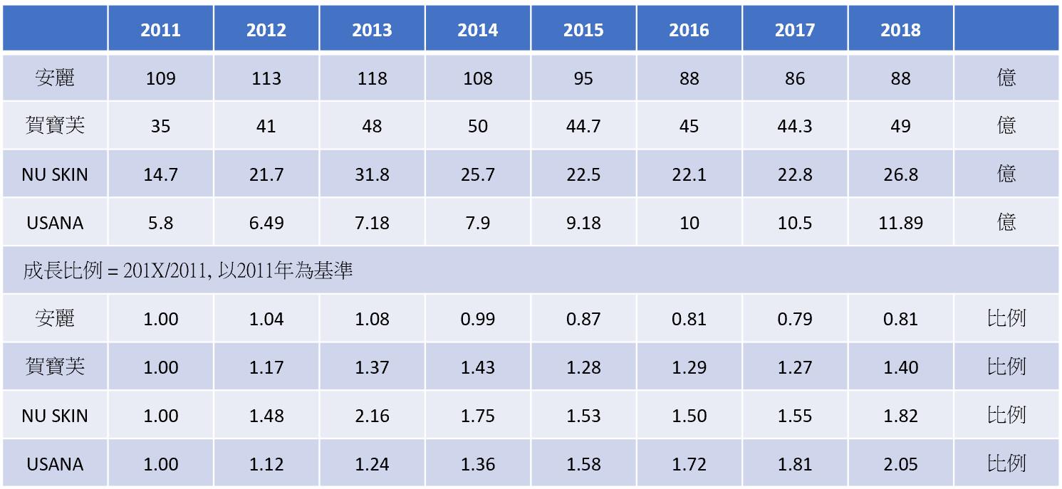安麗,賀寶芙,NU SKIN,USANA營業額比較表