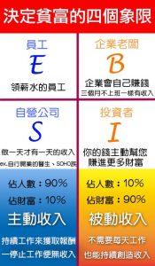 ESBI四象限