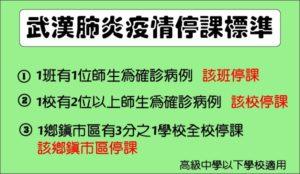 武漢肺炎停課標準